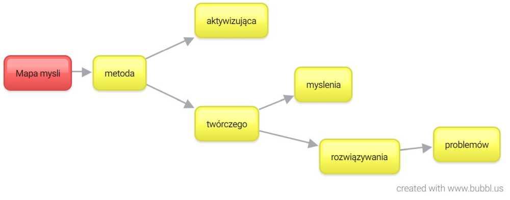mapy myśli programy