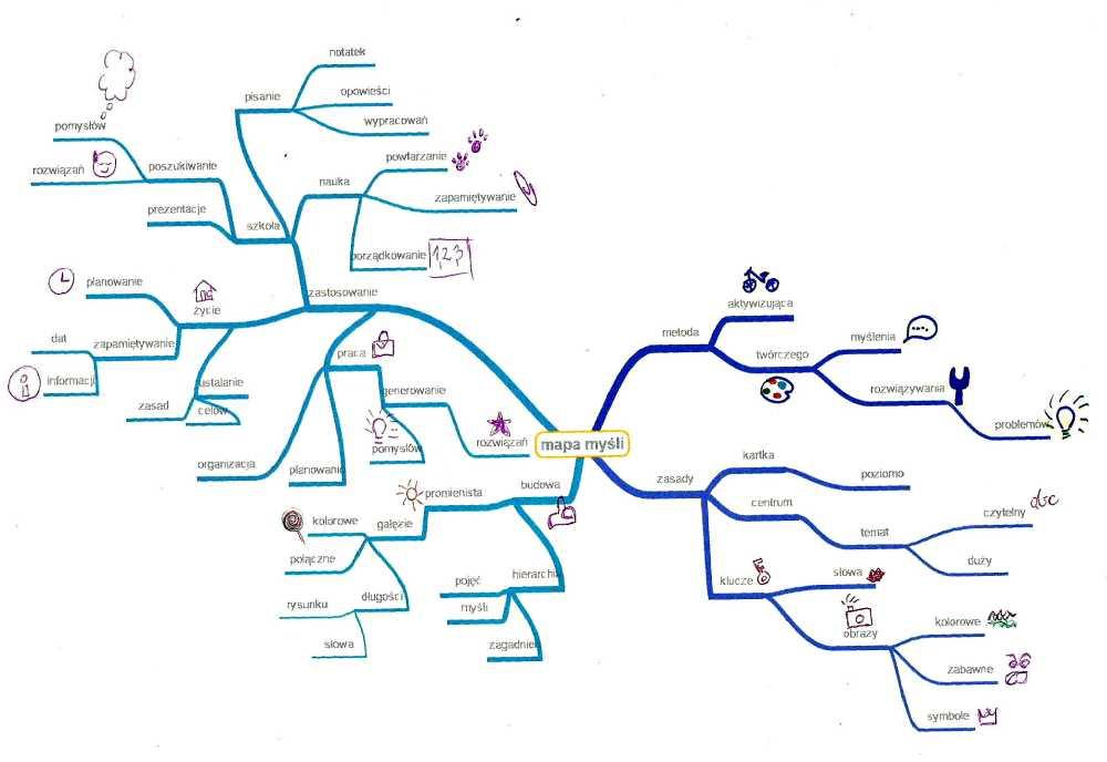 mapy myśli programy komputerowe